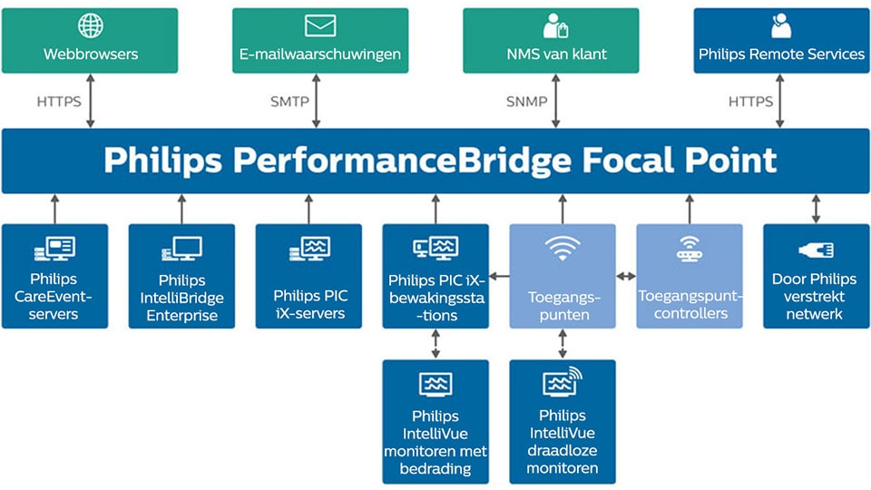 Infographic Philips PerformanceBridge Focal Point-systeemarchitectuur