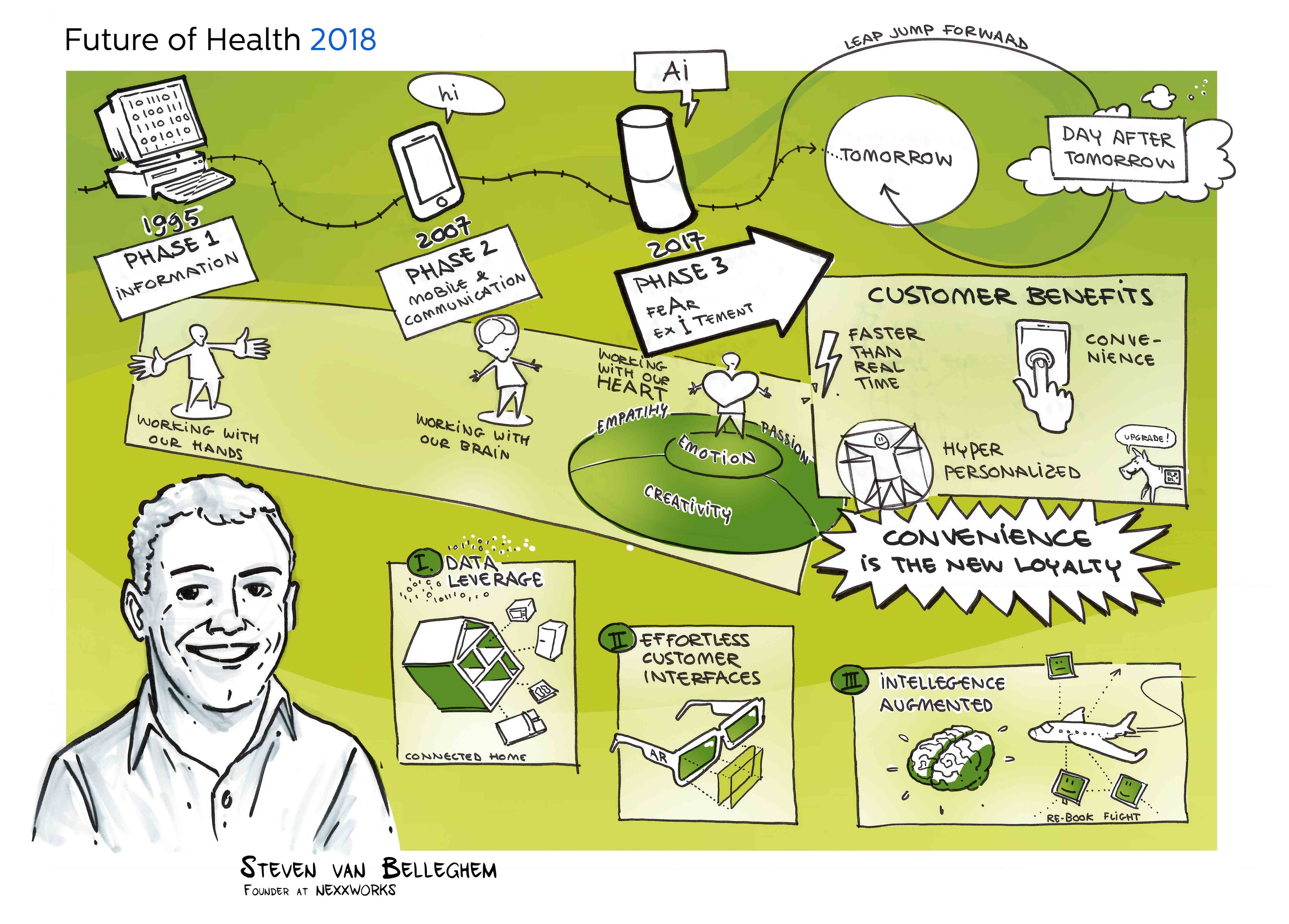 Future of Health 2018 - Steven Van Belleghem