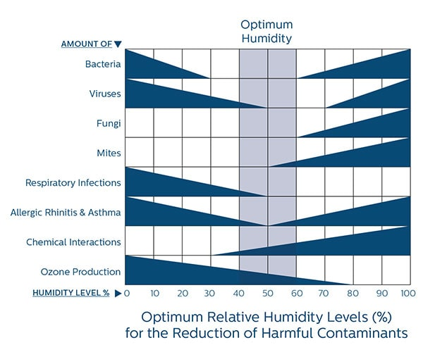 Wat is de ideale luchtvochtigheid in huis
